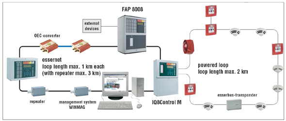 esser2 fire alarm system waqar brothers fire alarm interface unit wiring diagram at bayanpartner.co